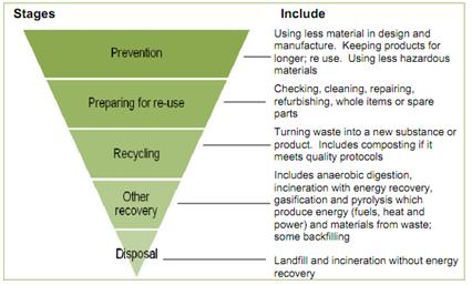 360 Environmental Limited Defra Publish Guidance On Applying The Waste Hierarchy